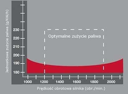 Meprozet aplikatory wykres zużycia paliwa
