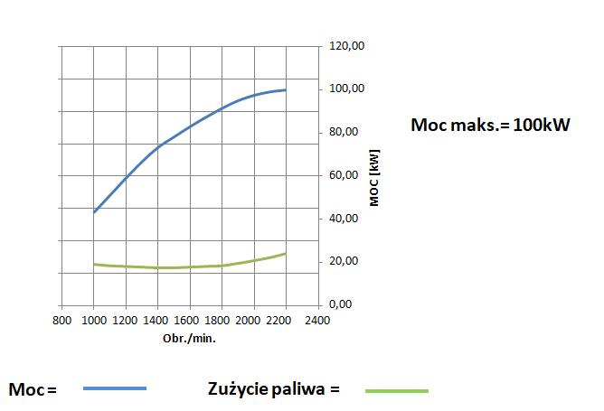 Wykres pomiaru mocy silnika Kohler