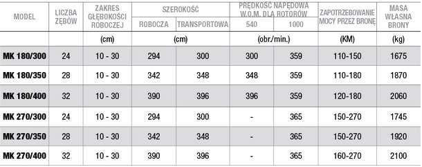 Dane techniczne bron wirnikowych ARBOS MK