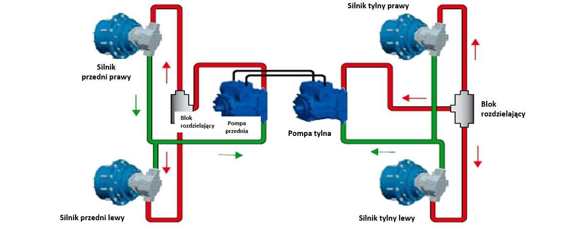 Układ napędowy hydrostatyczny BOSCH REXROTH z motoreduktorami