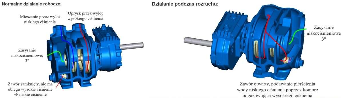Pompa do oprysku OMEGA 550 l/min - Działanie