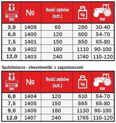 Tabela ze specyfikacją Aktywator Expom do spulchniania gleby