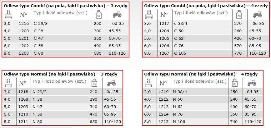 Dane techniczne włóka łąkowa Expom Niwa w tabeli
