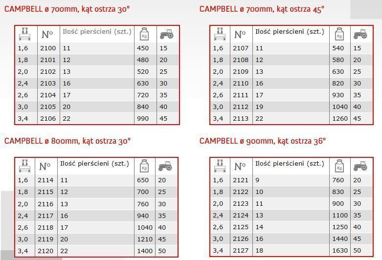 Dane techniczne campbell w wale Solo Expom