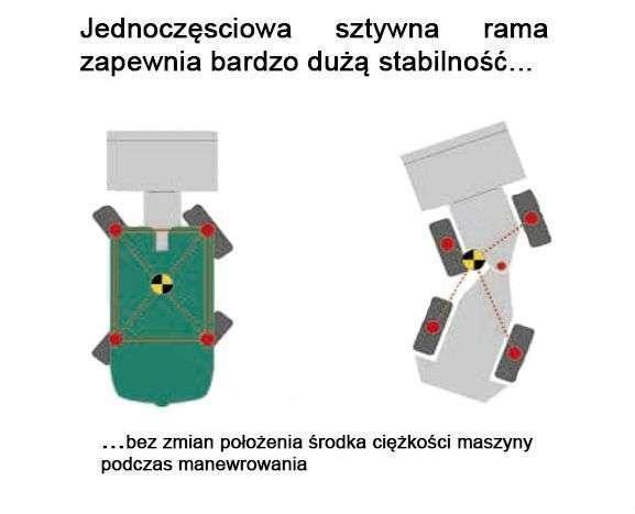Rama sztywna w ładowarkach Kramer od www.korbanek.pl jako jeden z atutów produktu