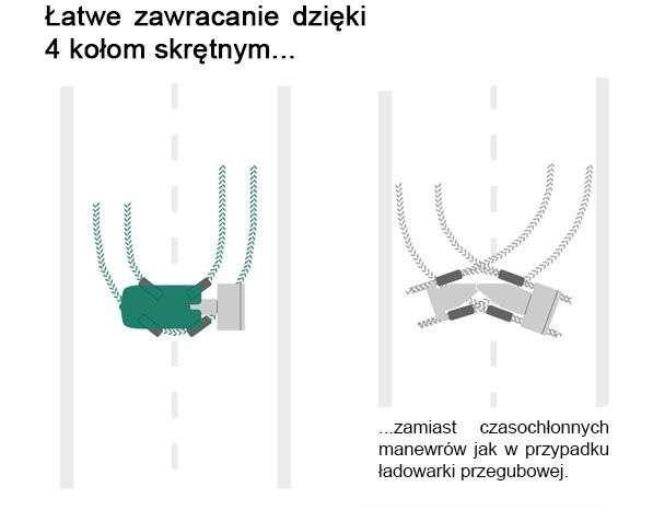 Zwrotnośc dzięki zastosowaniu 4 kół skrętnych jako jednen z walorów ładowarek Kramer z www.korbanek.pl