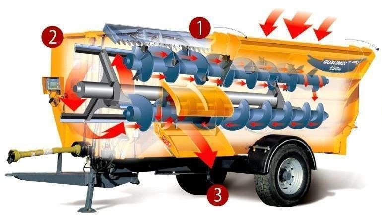 wóz paszowy firmy LUCAS Qualimix rysunek przedstawiający zasadę działania maszyny
