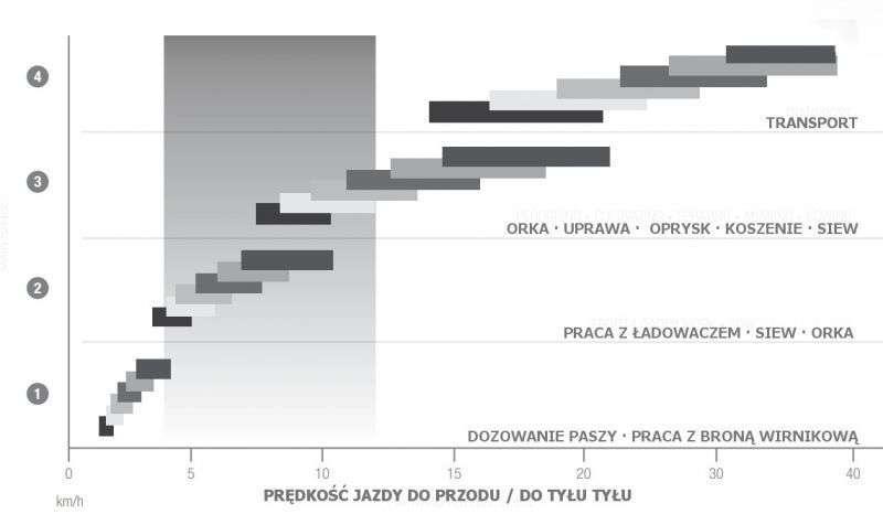 zakres prędkości roboczych ciąników Massey Ferguson z przekładnią DYNA