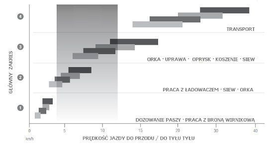 schemat zakresu prędkości roboczych na różnych biegach skrzynia DYNA 4 MF 7600