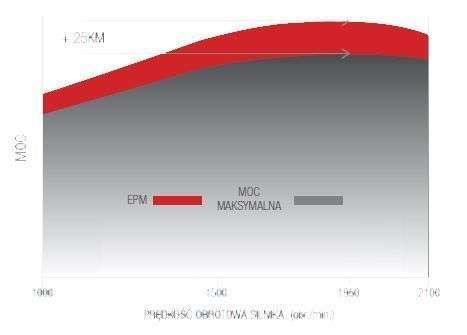 Wykres Mocy oraz EPM w Sisu Agco Power