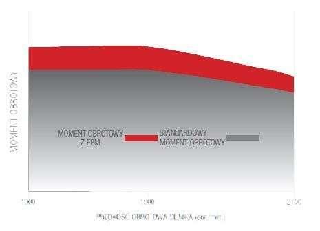 Wykres Momentu Obrotowego z EPM w Sisu Agco Power