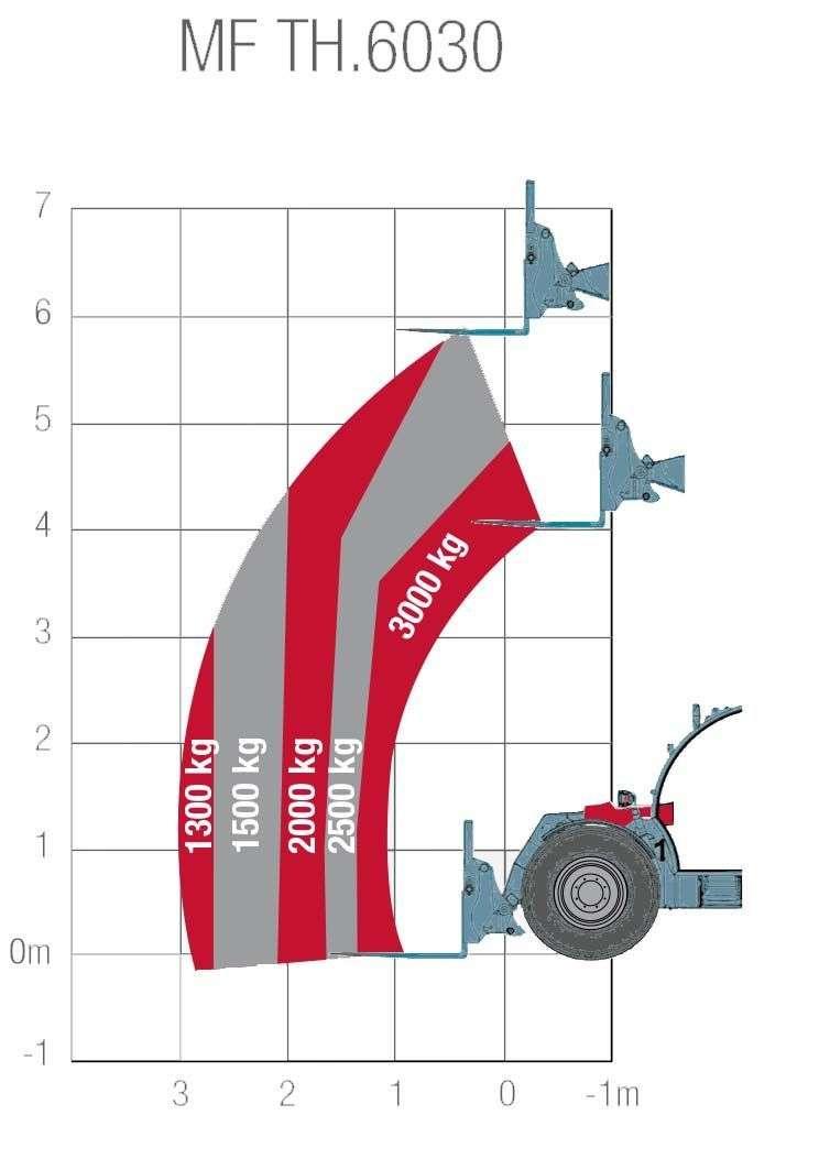maksymalne dozwolone obciążenie ładowarki MF 6030 wykres
