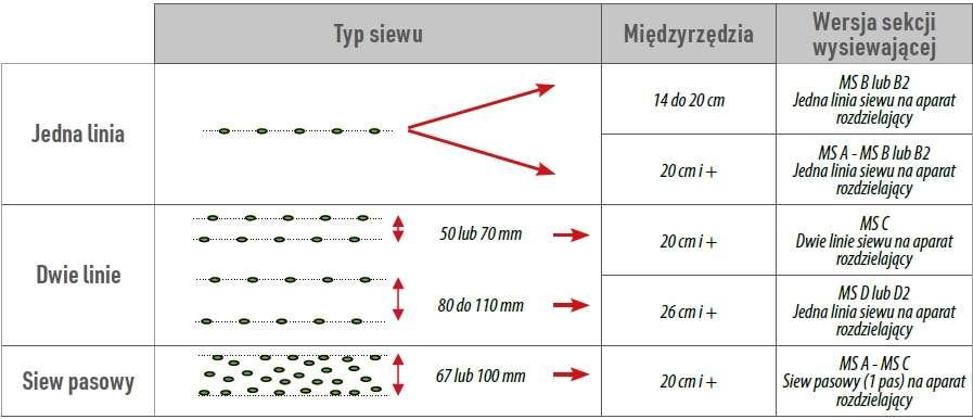 Możliwe rozstawy między rzędami w zależności od sekcji wysiewającej MS