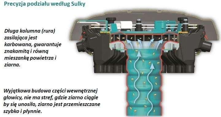 Głowica pneumatyczna siewnika zbożowego pneumatycznego Sulky Xeos