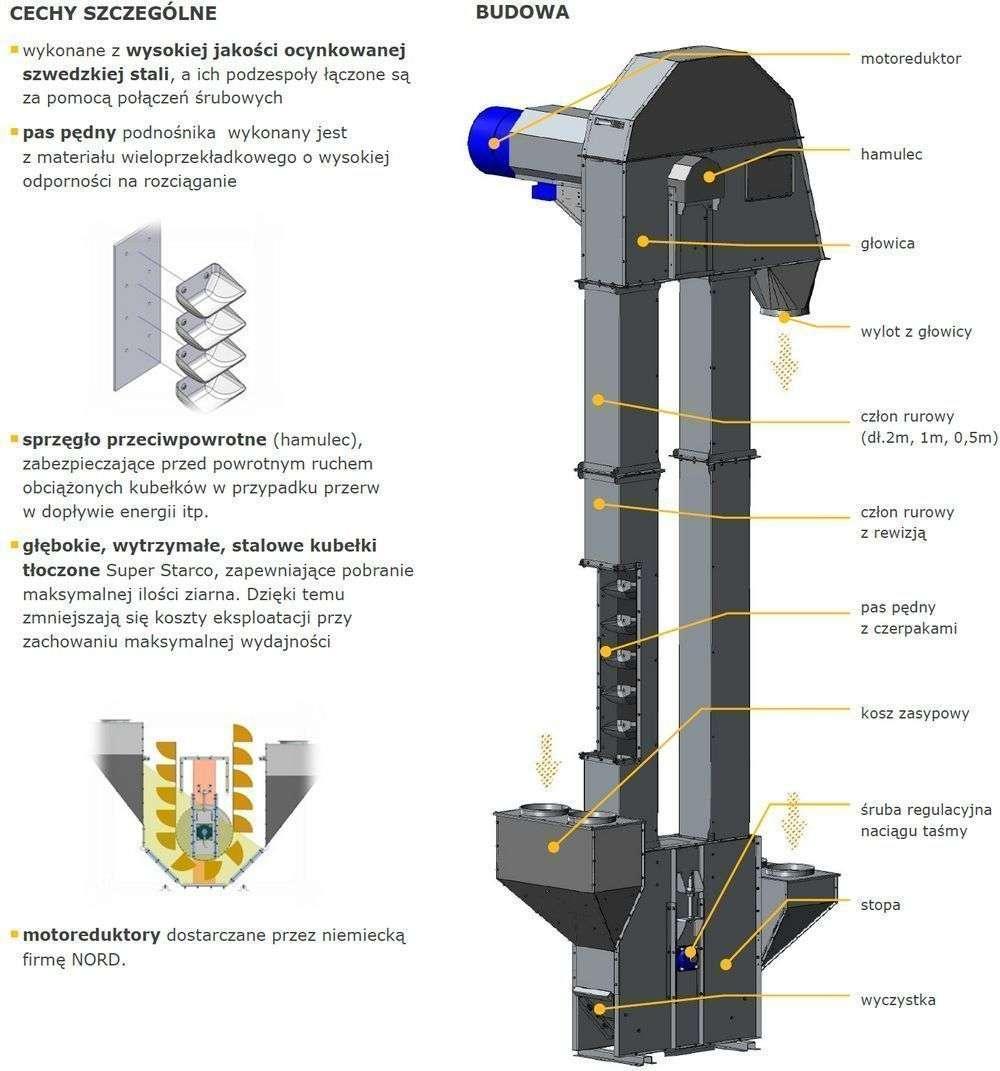 Budowa podajników transportujących kubełkowych AGA