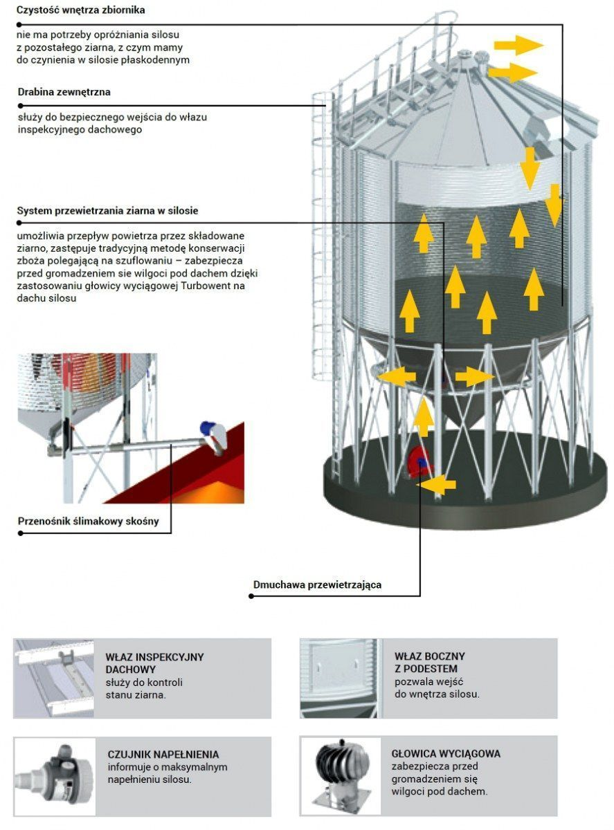 budowa silosa farma premium korbanek unia group