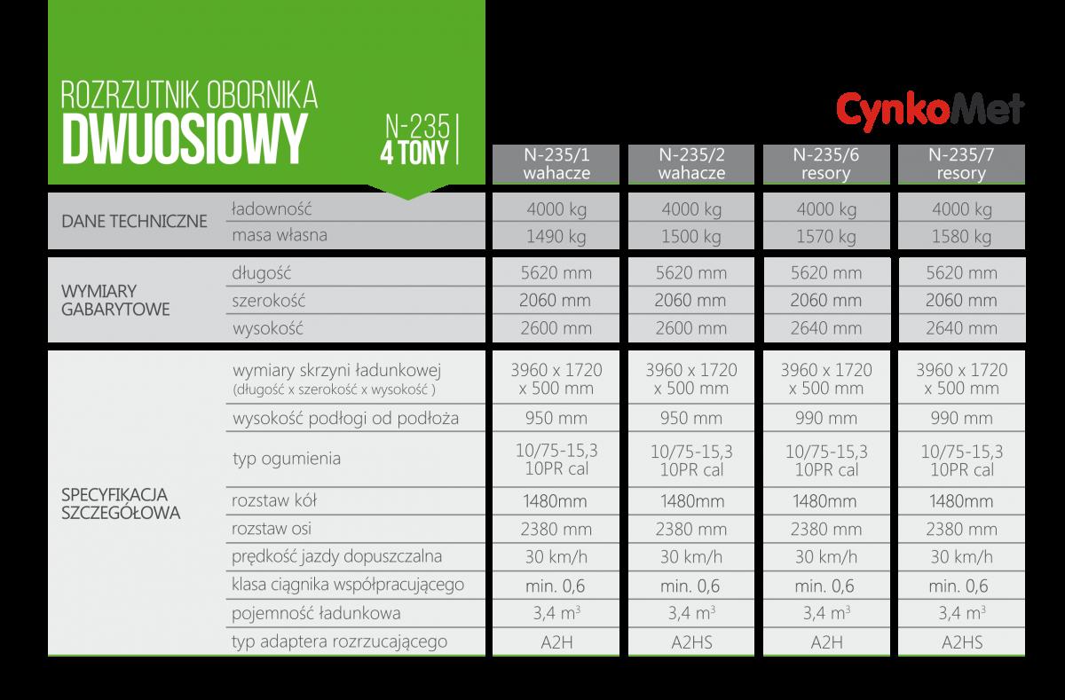 Tabela z danymi rorzutników obornika marki Cynkomet