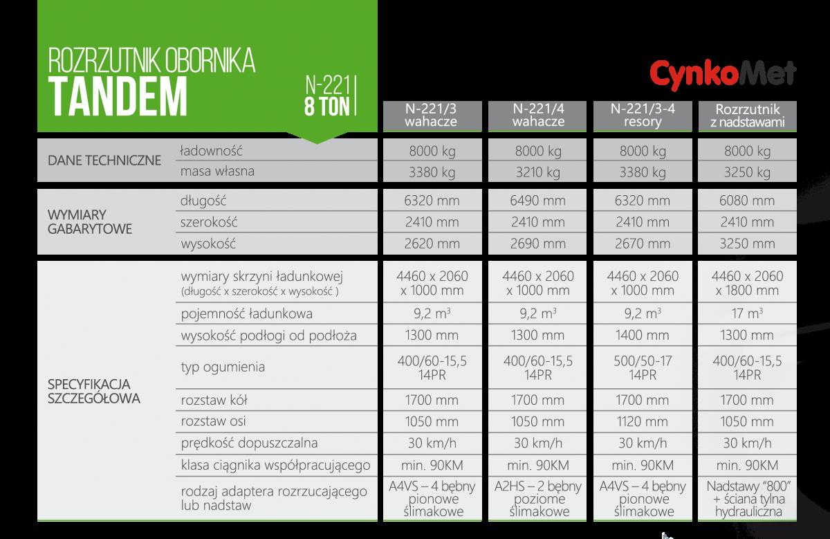Podstawowe dane i parametry techniczne maszyn rolniczych marki Cynkomet